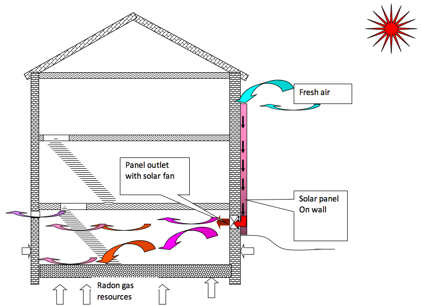 At Sunfire Solar we are able to install a solar-powered ventilation fan and heater that will naturally warm and circulate air throughout your basement; ...  sc 1 st  Sunfire Solar Supply International Inc. & Sunfire Solar Supply International Inc.